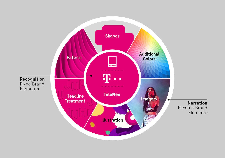 Liquid Brand Design System
